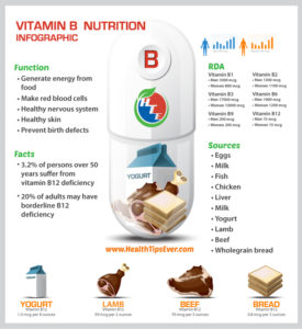 vitamin-b-infographics-source-function-dose